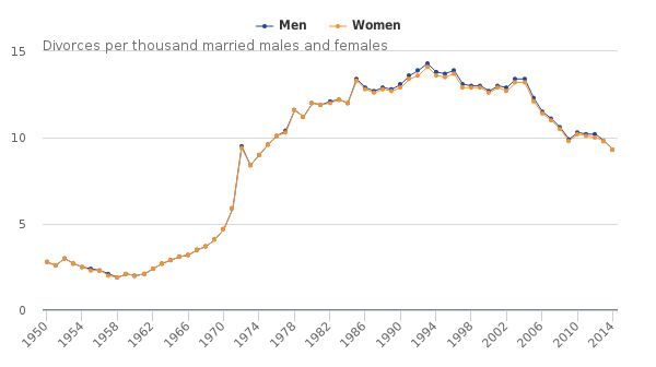 Divorce rate chart showing the decline of male and women divorces in the UK